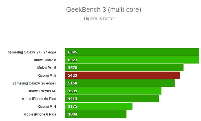 Benchmark Xiaomi Mi 5 techturismo